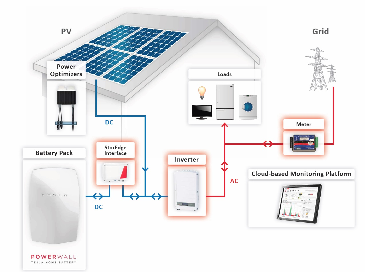 Powerwall Tesla Home Battery on single phase meter wiring diagram