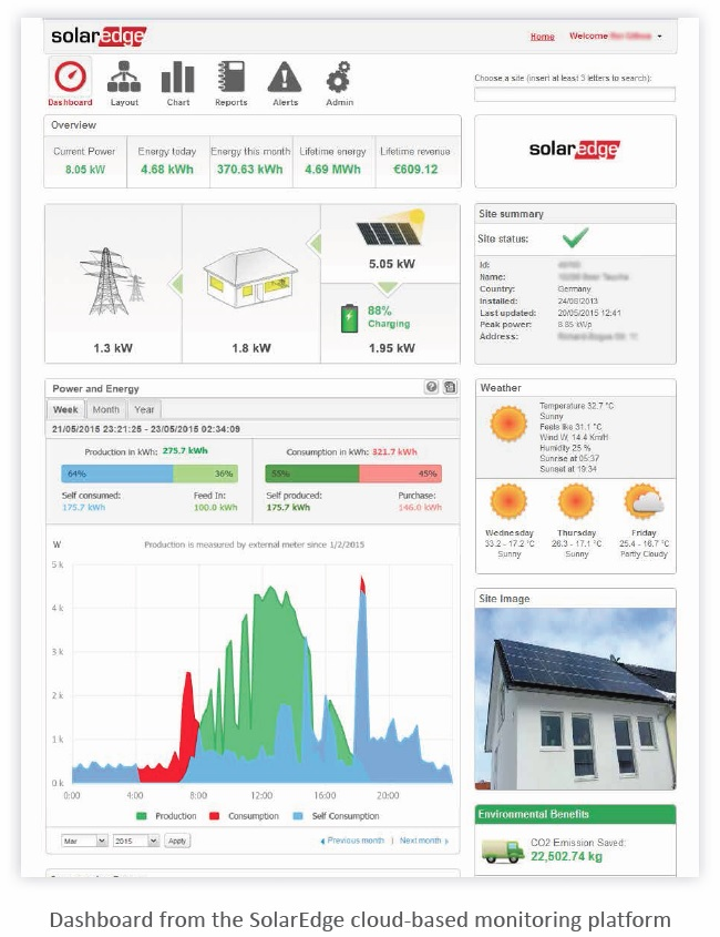 SolarEdge Dashboard