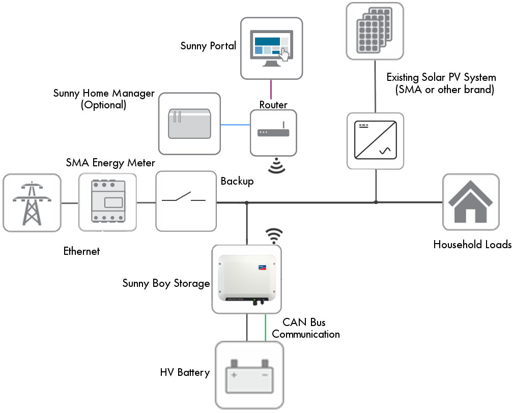 phase wiring diagram with Sma Sunny Boy Storage Tesla Powerwall Retrofit Solution on 171699686816 also How To Read Electrical Wiring Diagrams Wiring Diagram Edit   Wire besides Designing Grid Tie Inverter Circuit as well Motor Contactor Wiring Diagram likewise Ship Main Engine 1 And 2 Auxiliary.
