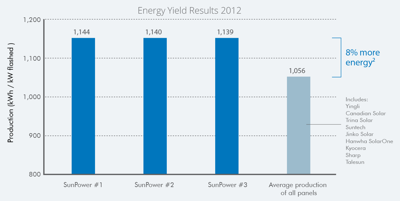 energy-yield-results-2012