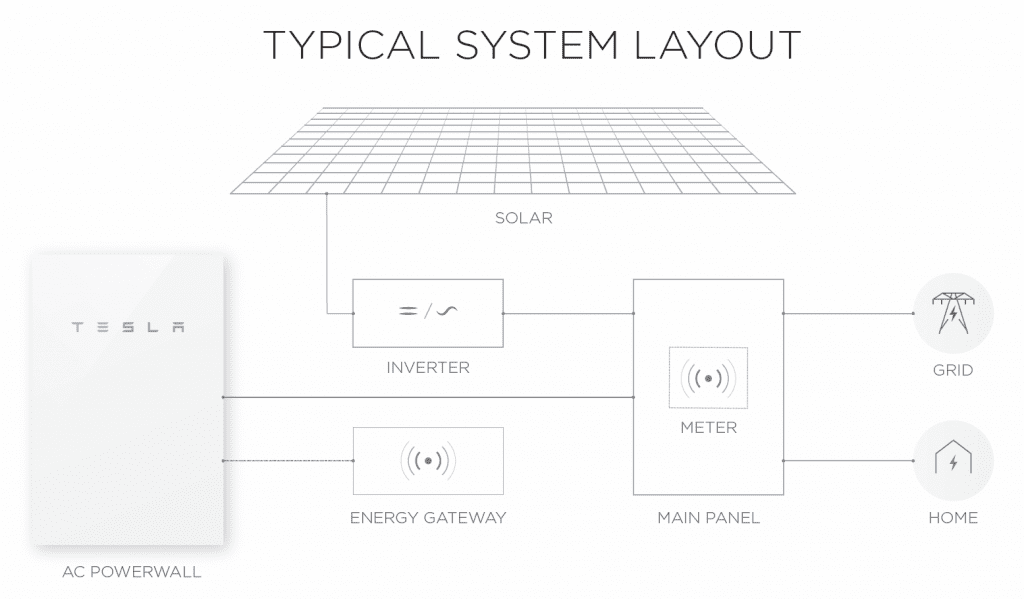 get your tesla powerwall 2 quote in 60 seconds