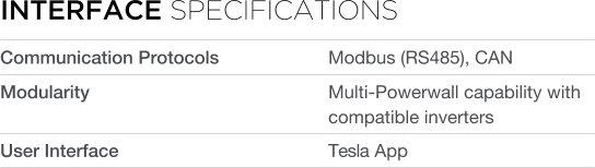 Interface information Tesla Powerwall DC