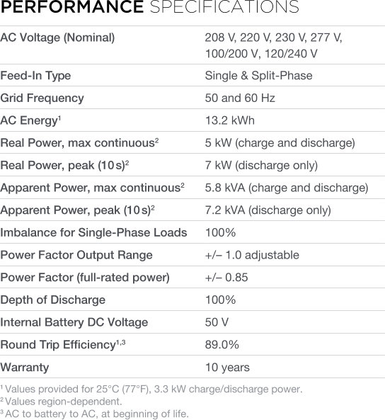 Performance specifications Tesla Powerwall AC