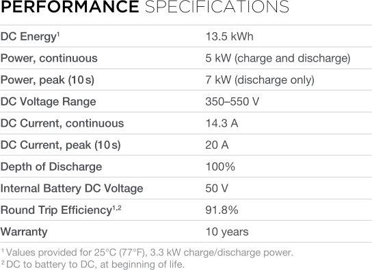 Performance specifications Tesla Powerwall DC