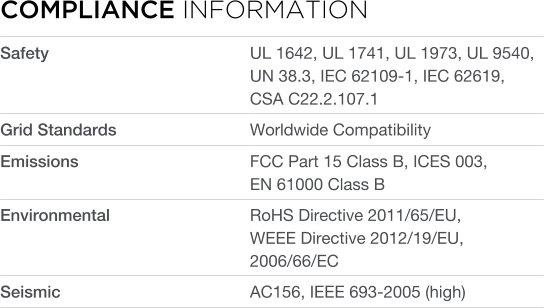 Compliance information Tesla Powerwall AC