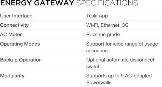 Energy Gateway information Tesla Powerwall AC