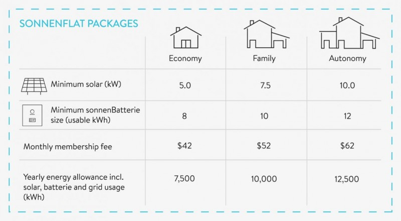 sonnenFlat Packages