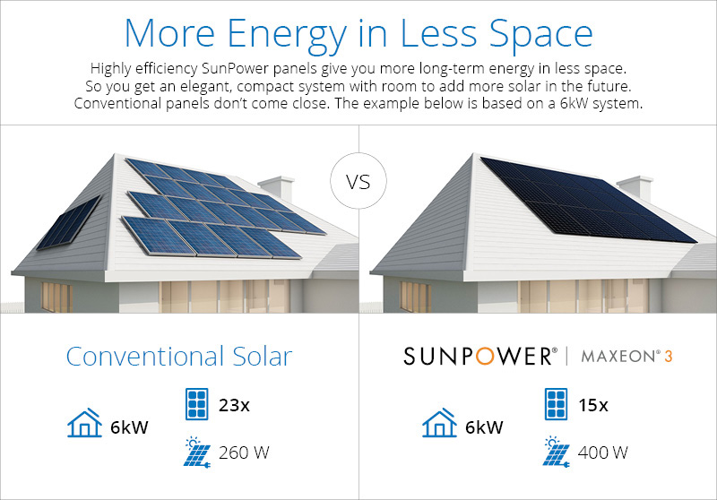 More power from the SunPower Maxeon® 3 Solar Panel means bigger savings on energy
