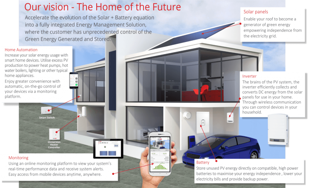 Natural Solar's vision for the Home of the Future with solar panels and batteries