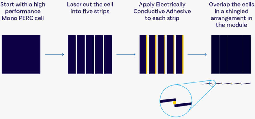 Shingled Cell Technology